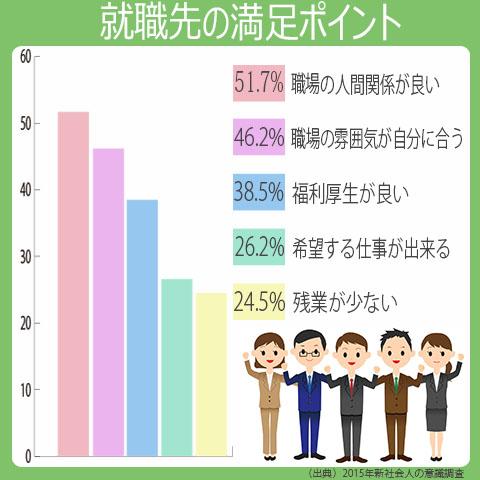 就職した企業に満足している人がなぜ満足したのかの調査結果。1位、職場の人間関係が良い。2位、職場の雰囲気が自分に合う