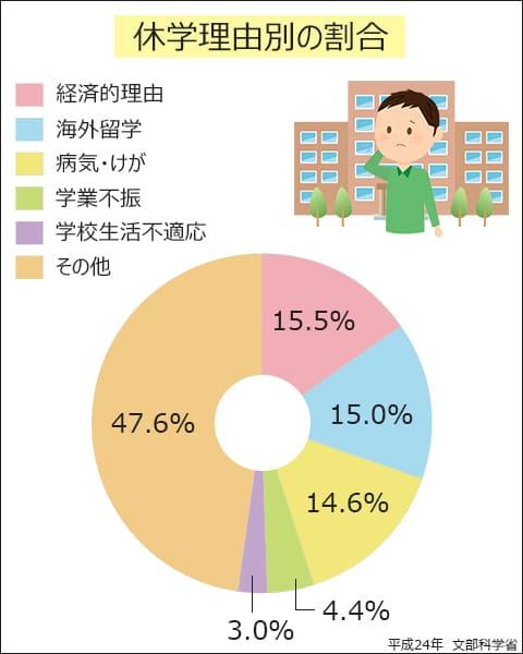休学理由別の割合。経済的理由15.5%、海外留学15.0%、病気・ケガ14.6%、学業不振4.4%、学校生活不適応3.0%、その他47.6%。