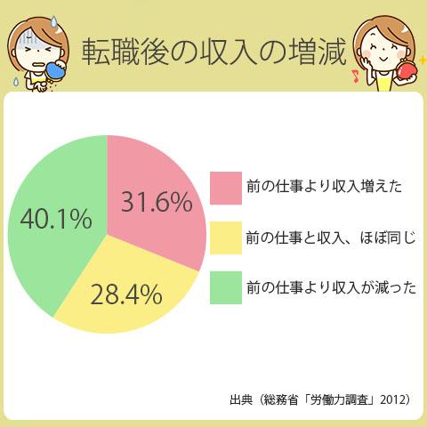 転職後に年収が上がる人は、31.6%。変わらない人は、28.4%。下がる人は、40.1%