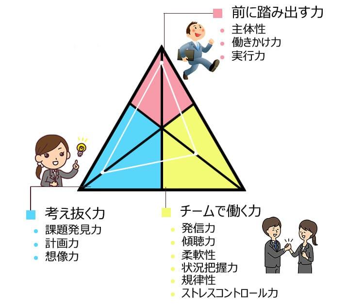 社会人基礎力12の能力紹介画像