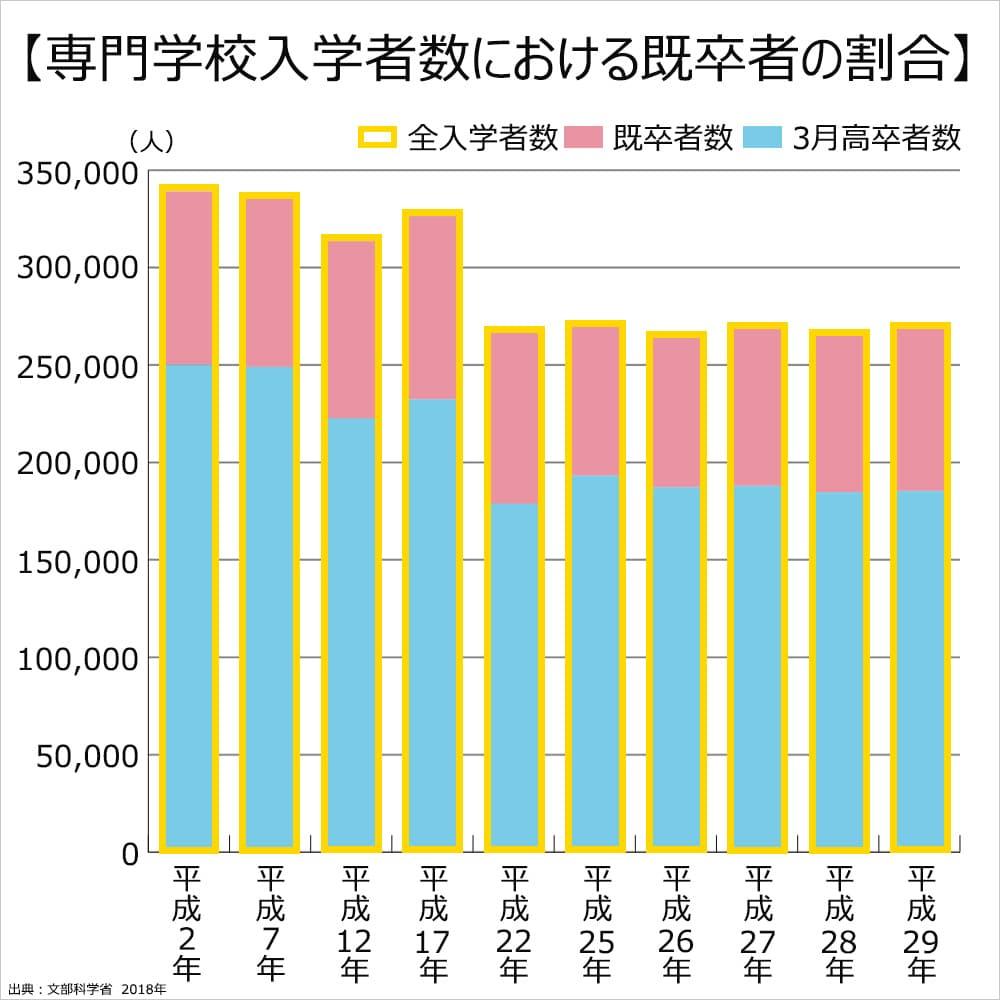 専門学校入学者数における既卒者の割合のグラフ。