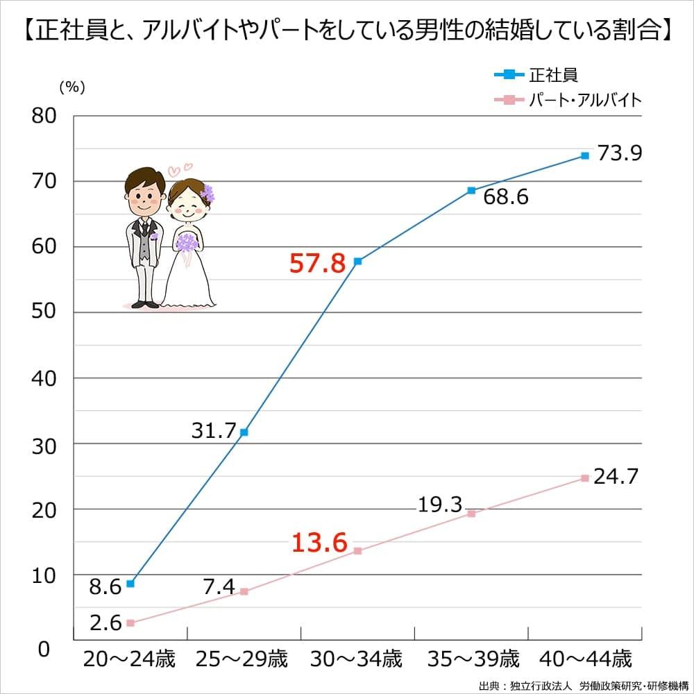 正社員とパート・アルバイトの婚姻率の差。正社員30~35歳の婚姻率57.8%。パート・アルバイト30~35歳の婚姻率13.8%。