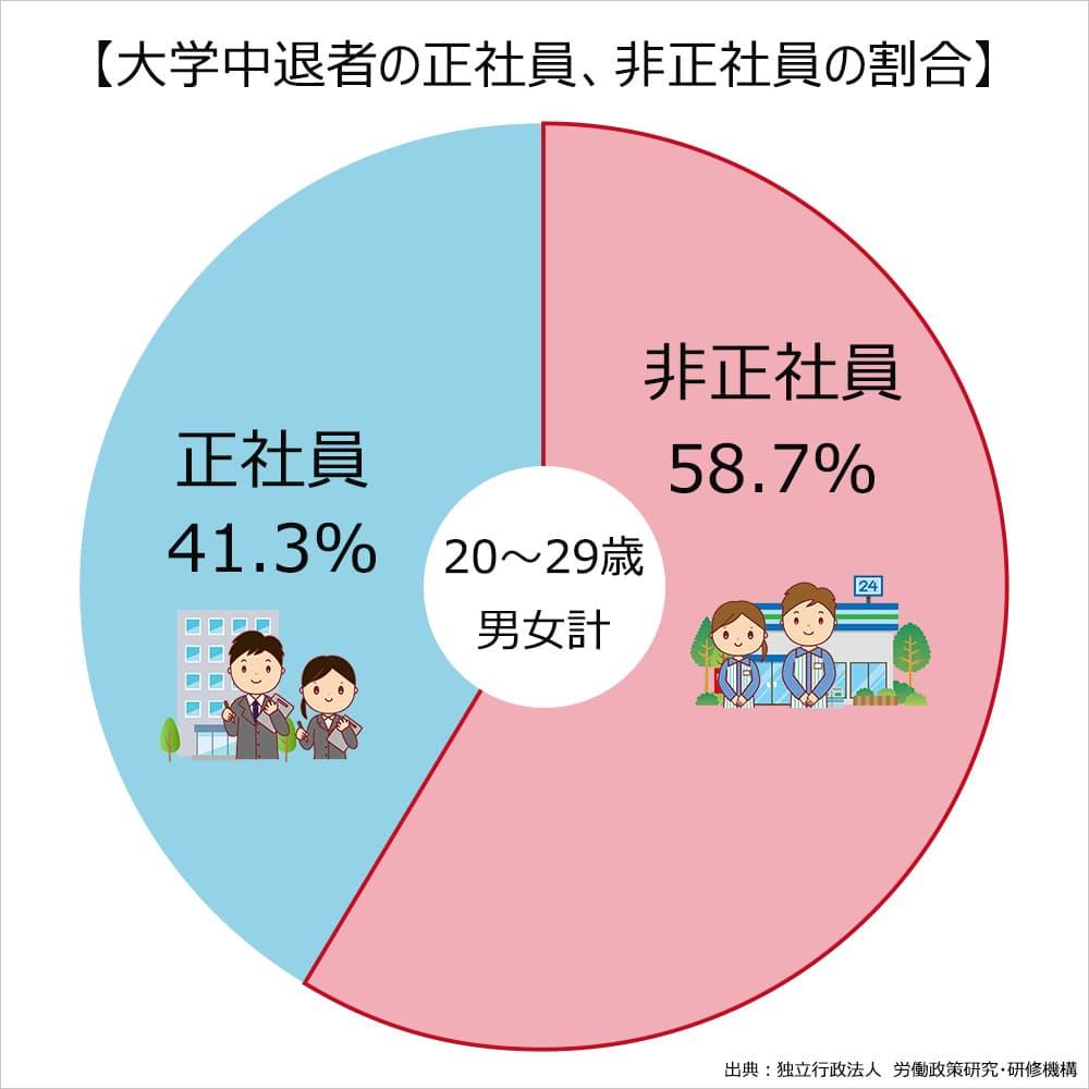 大学中退者の正社員と非正社員の割合。正社員41.3%。非正社員58.7%。