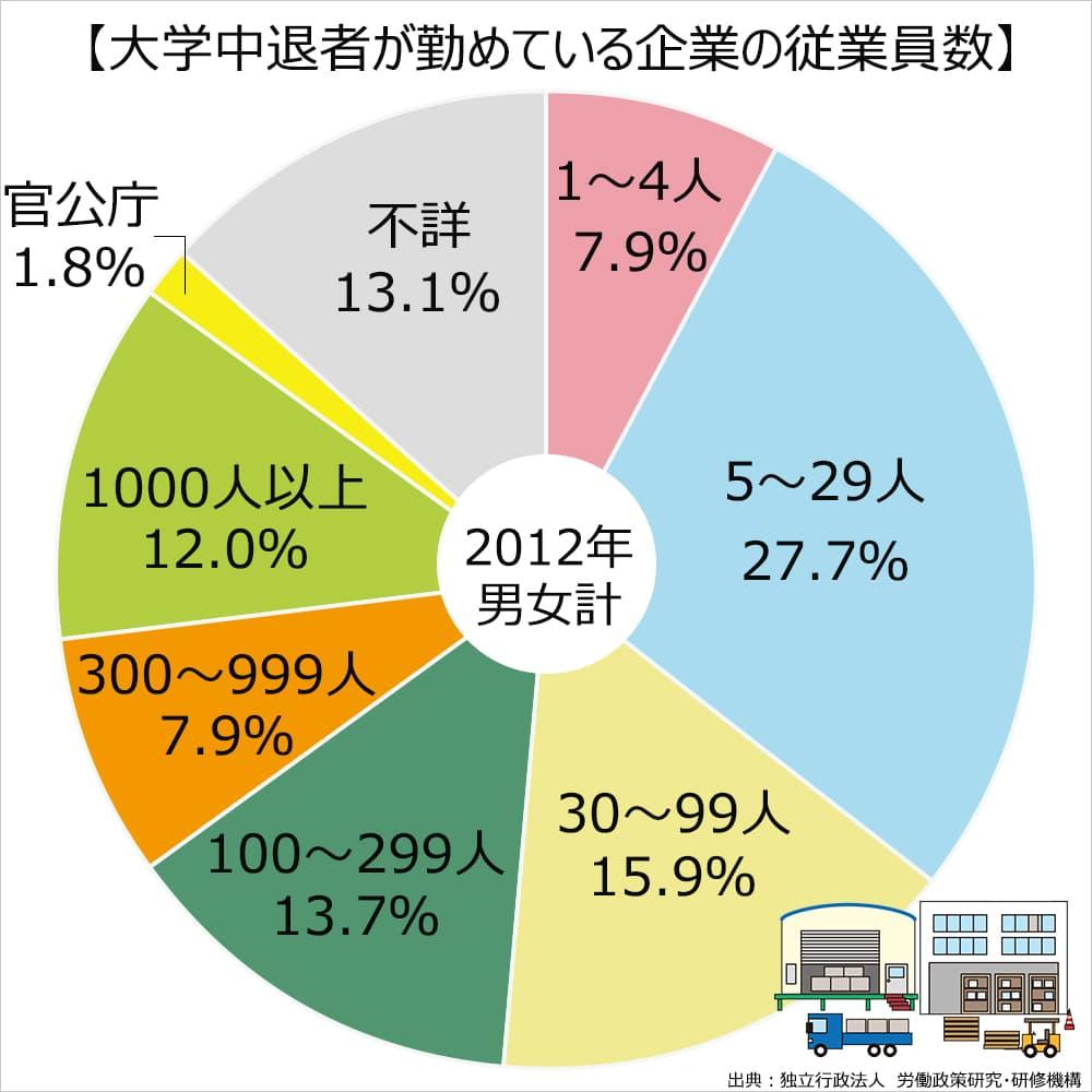 大学中退者が働いている企業の規模。1~4人、7.9%。5~29人、27.7%。30~99人、15.9%。100~299人、13.7%。300~999人、7.9%。1000人以上、12.0%。官公庁、1.8%。不詳、13.1%。