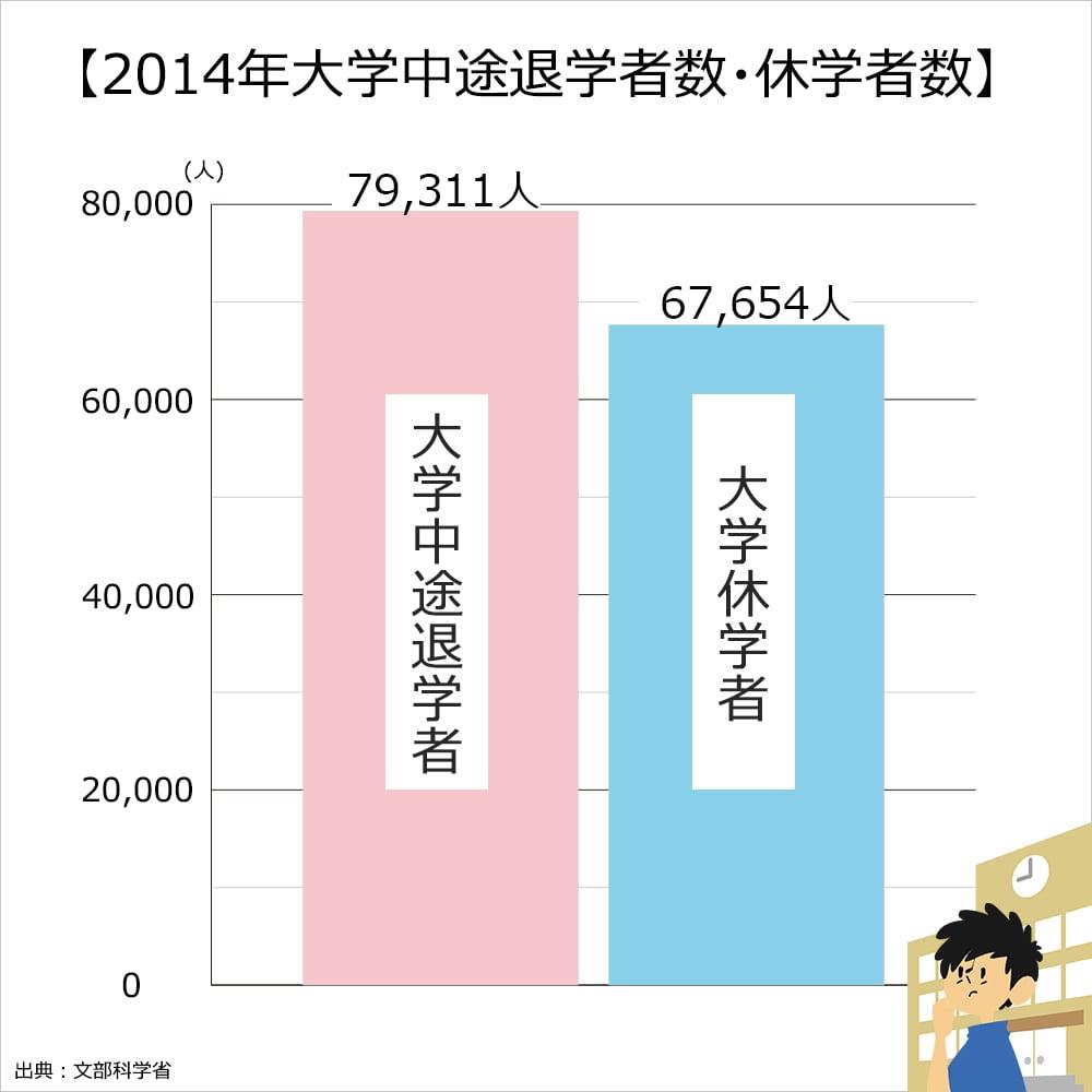 2014年に文部科学省が大学中退者について調査した結果。2014の1年間に大学を休学した人は67654人、大学中退した人は79311人。