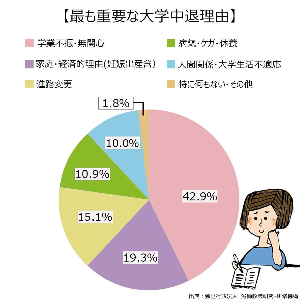 2014年にハローワークに訪れた大学中退者に中退理由を聞いた調査結果。学業不振・無関心42.9%。家庭・経済的理由(妊娠出産含)19.3%。進路変更15.1%。病気・ケガ・休養10.9%。人間関係・大学生活不適応10.0%。特に何もない・その他1.8%。