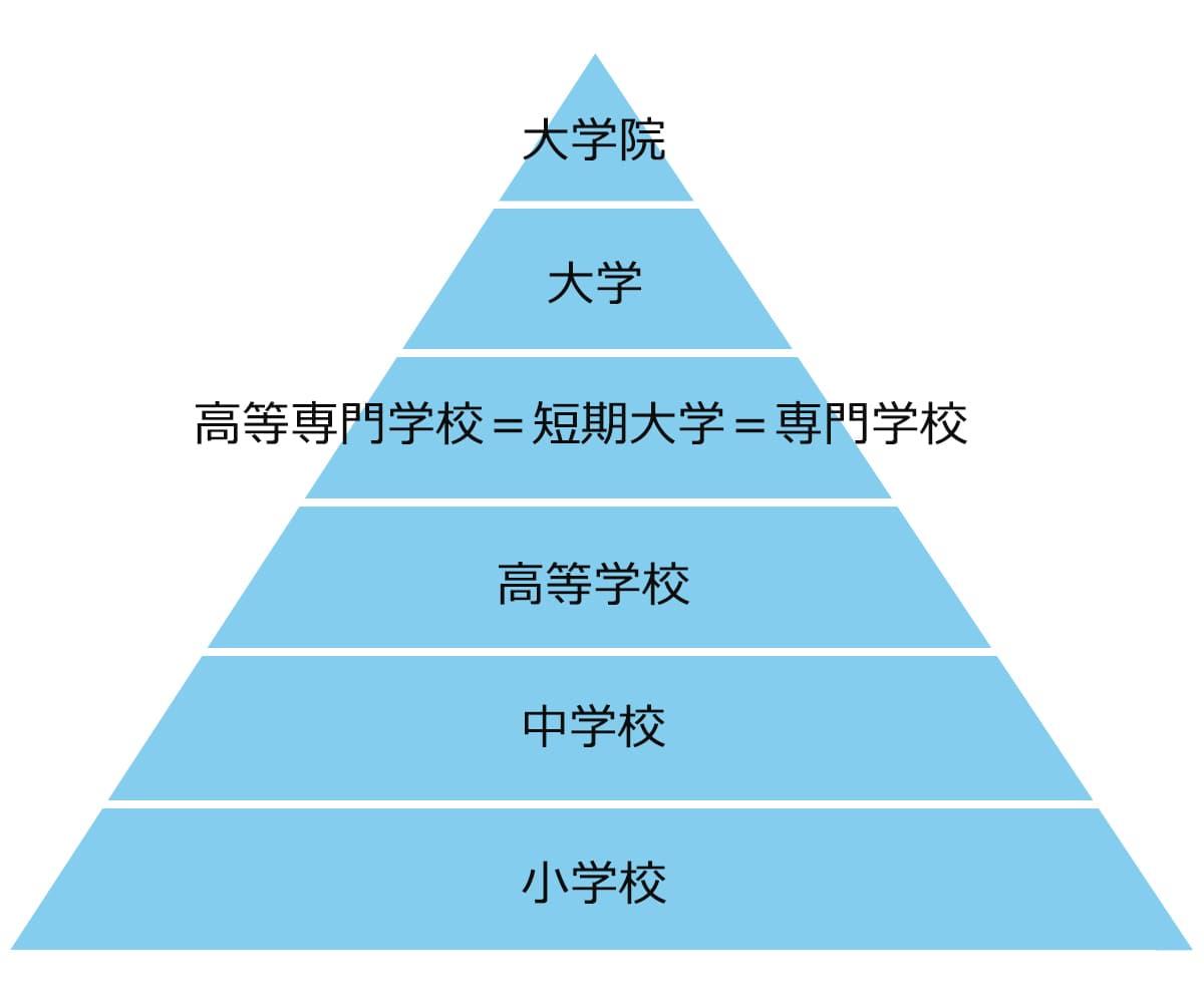 学校の教育水準が高い順。大学院、大学、高等専門学校=短期大学=専門学校、高等学校、中学校、小学校