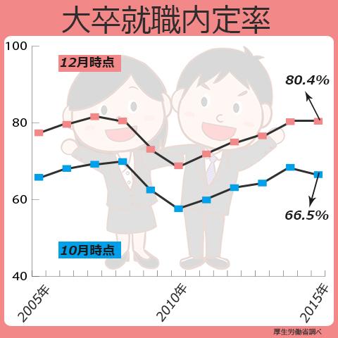 大卒の就職内定率は、2015年12月時点で、80.4%