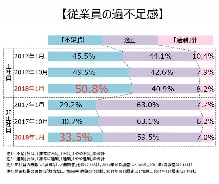 従業員の過不足感。2018年1月正社員。不足計、50.8%。適性、40.9%。過剰計、8.2%。