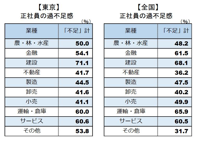 東京と全国の、業界別正社員の過不足感。東京の不足計、建設71.1%。全国の不足計、建設68.1%、運輸・倉庫65.9%、金融61.5%、サービス60.5%。