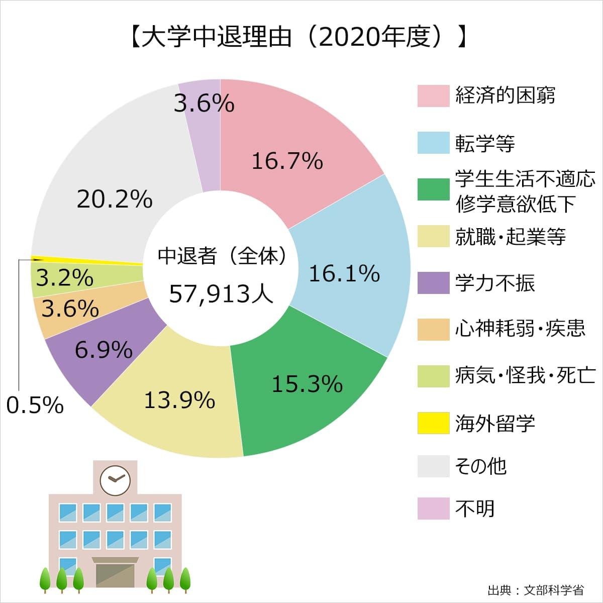 2020年の大学中退理由。文部科学省調べ。経済的困窮:16.7%、転学等:16.1%、学生生活不適応、修学意欲低下:15.3%、就職・起業等:13.9%、学力不振:6.9%、心神耗弱・疾患:3.6%、病気・怪我・志望:3.2%、海外留学:0.5%、その他:20.2%、不明:3.6%