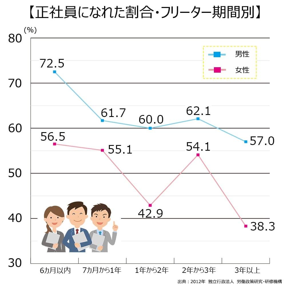 正社員になれた割合・フリーター期間別。6ヶ月以内、男性72.5%。女性56.5%。7か月から1年、男性61.7%。女性55.1%。1年から2年、男性60.0%。女性42.9%。2年から3年、男性62.1%。女性54.1%。3年以上、男性57.0%。女性38.3%。
