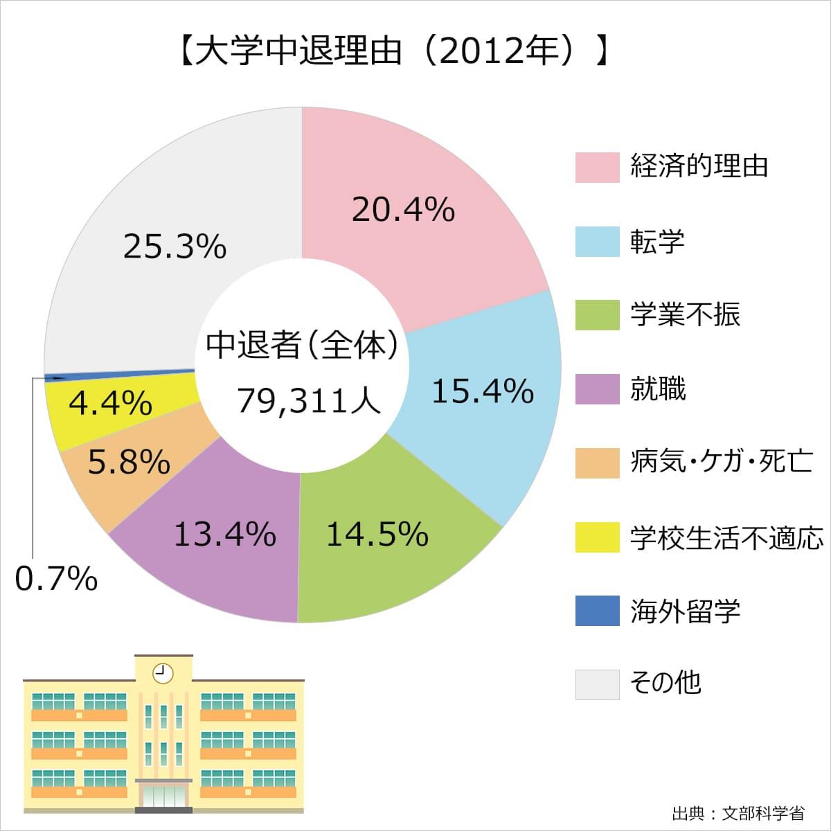 2012年の大学中退理由。学業不振:14.5%、学校生活不適応:4.4%、就職:13.4%、転学:15.4%、海外留学:0.7%、病気・けが・死亡:5.8%、経済的理由:20.4%、その他:25.3%