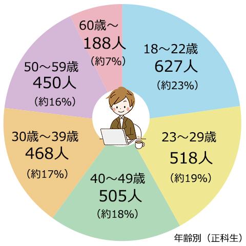18~22歳は627人(23%)、23~29歳は518人(19%)、40~49歳は505人(18%)、30~39歳は467人(17%)、50~59歳は450人(16%)、60歳~は188人(7%)
