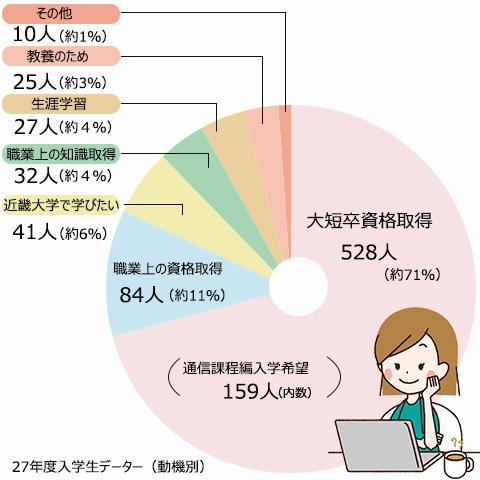 大短卒資格取得528人(約71%)、職業上の資格取得84人(約11%)、近畿大学で学びたい41人(約6%)、職業上の知識取得32人(約4%)、生涯学習27人(約4%)、教養のため25人(約3%)、その他10人(約1%)