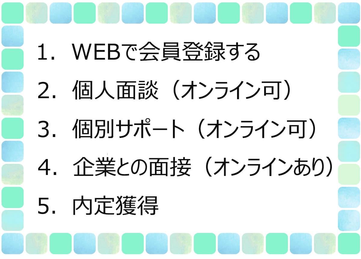 1. WEBで会員登録する2. 個人面談(オンライン可)3. 個別サポート(オンライン可)4. 企業との面接(オンラインあり)5. 内定獲得