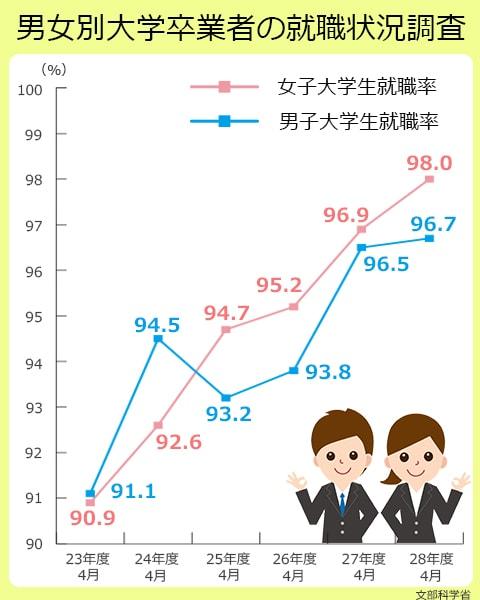 男女別大学卒業者の就職状況調査(文部科学省調べ)。女子大学生就職率、平成23年度4月、90.9%。平成24年度4月、92.6%。平成25年度4月、94.7%。平成26年度4月95.2%。平成27年度4月96.9%。平成28年度4月98.0%。男子大学生就職率、平成23年度4月、91.1%。平成24年度4月、94.5%。平成25年度4月、93.2%。平成26年度4月93.8%。平成27年度4月96.5%。平成28年度4月96.7%。