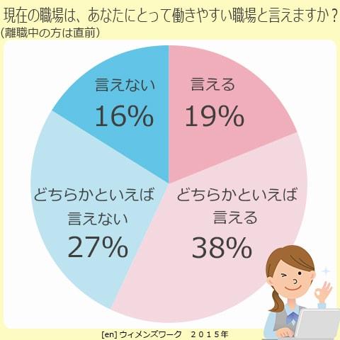 現在の職場は、あなたにとって働きやすい職場と言えますか?(離職中の方は直前)(enウィメンズワーク2015年調べ)。言える、19%。どちらかといえば言える、38%。どちらかといえば言えない、27%。言えない、16%。