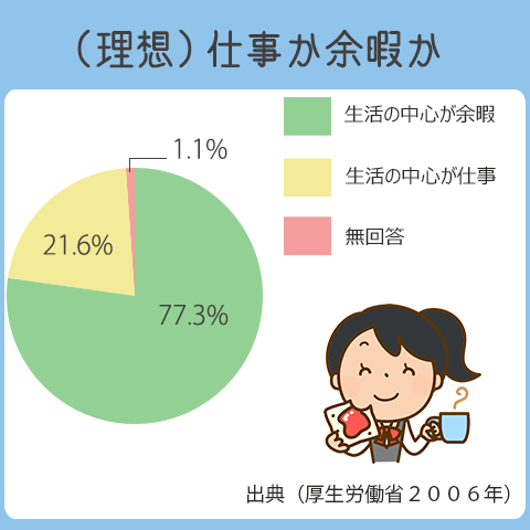 生活の中心が余暇を望む人は77.3%。生活の中心が仕事を望む人は21.6%。