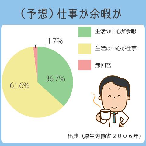 将来生活の中心が余暇になっていると思う人は、36.7%。仕事が中心になっていると思う人は、61.6%。