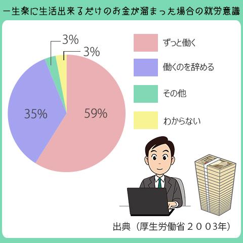 一生楽に生活出来るだけのお金があっても働く人は59%。働くのを辞める人は35%。